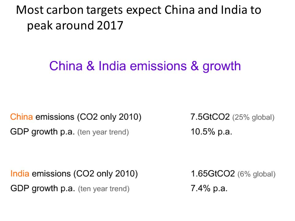 Most carbon targets expect China and India to peak around 2017