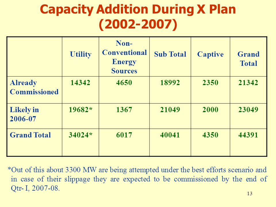 13 Capacity Addition During X Plan (2002-2007) Utility Non- Conventional Energy Sources Sub TotalCaptiveGrand Total Already Commissioned 14342465018992235021342 Likely in 2006-07 19682*136721049200023049 Grand Total34024*601740041435044391 *Out of this about 3300 MW are being attempted under the best efforts scenario and in case of their slippage they are expected to be commissioned by the end of Qtr- I, 2007-08.