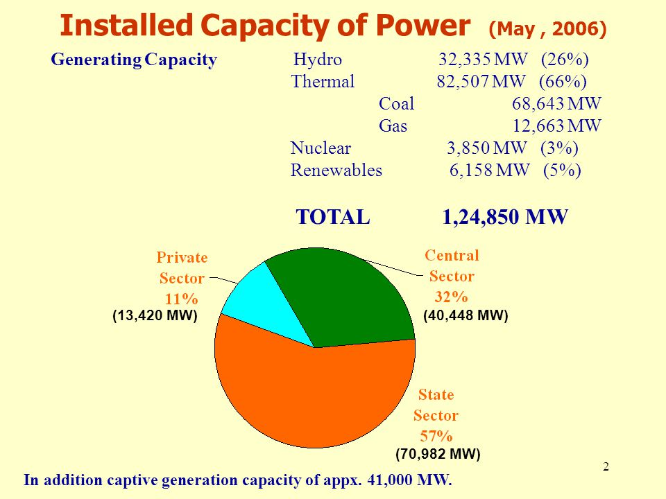 2 Installed Capacity of Power (May, 2006) Generating Capacity Hydro 32,335 MW (26%) Thermal 82,507 MW (66%) Coal68,643 MW Gas12,663 MW Nuclear 3,850 MW (3%) Renewables 6,158 MW (5%) TOTAL 1,24,850 MW (70,982 MW) (40,448 MW)(13,420 MW) In addition captive generation capacity of appx.