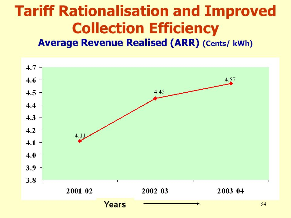 34 Years Tariff Rationalisation and Improved Collection Efficiency Average Revenue Realised (ARR) (Cents/ kWh)