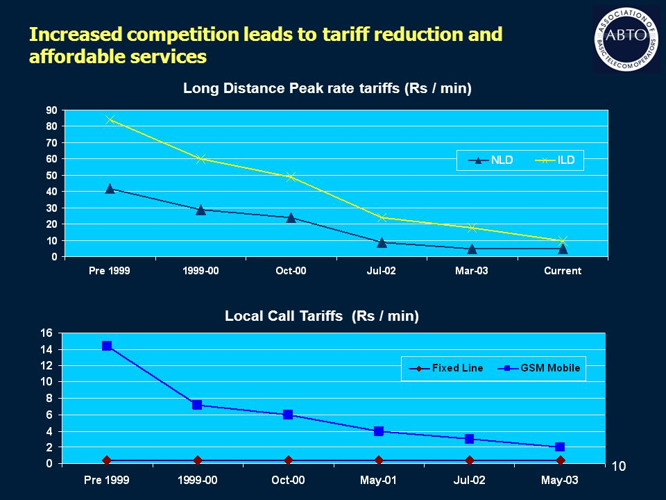 10 Long Distance Peak rate tariffs (Rs / min) Local Call Tariffs (Rs / min) Increased competition leads to tariff reduction and affordable services