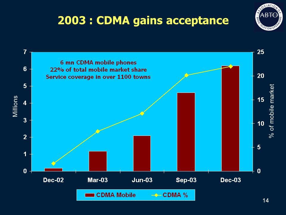 14 2003 : CDMA gains acceptance Millions % of mobile market