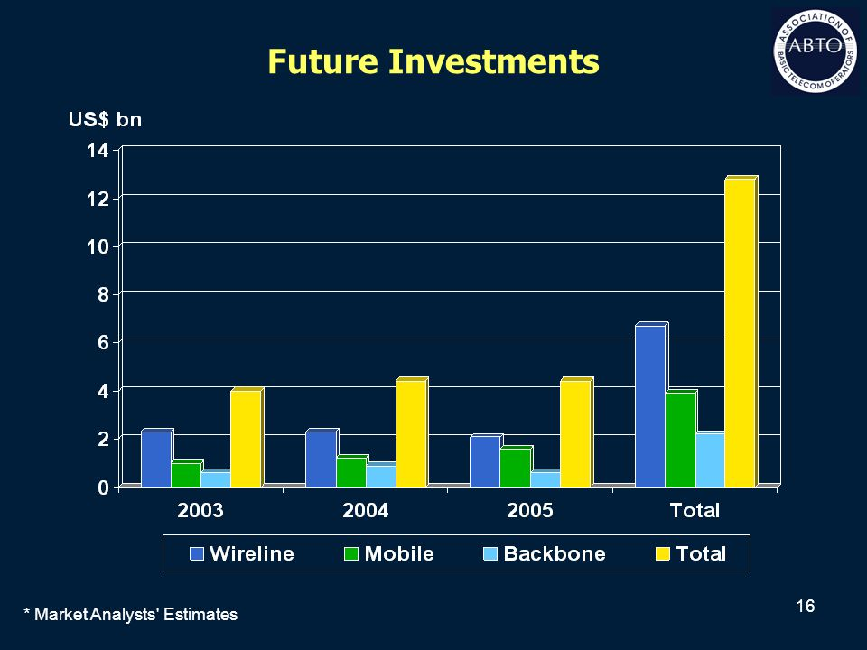 16 Future Investments * Market Analysts' Estimates