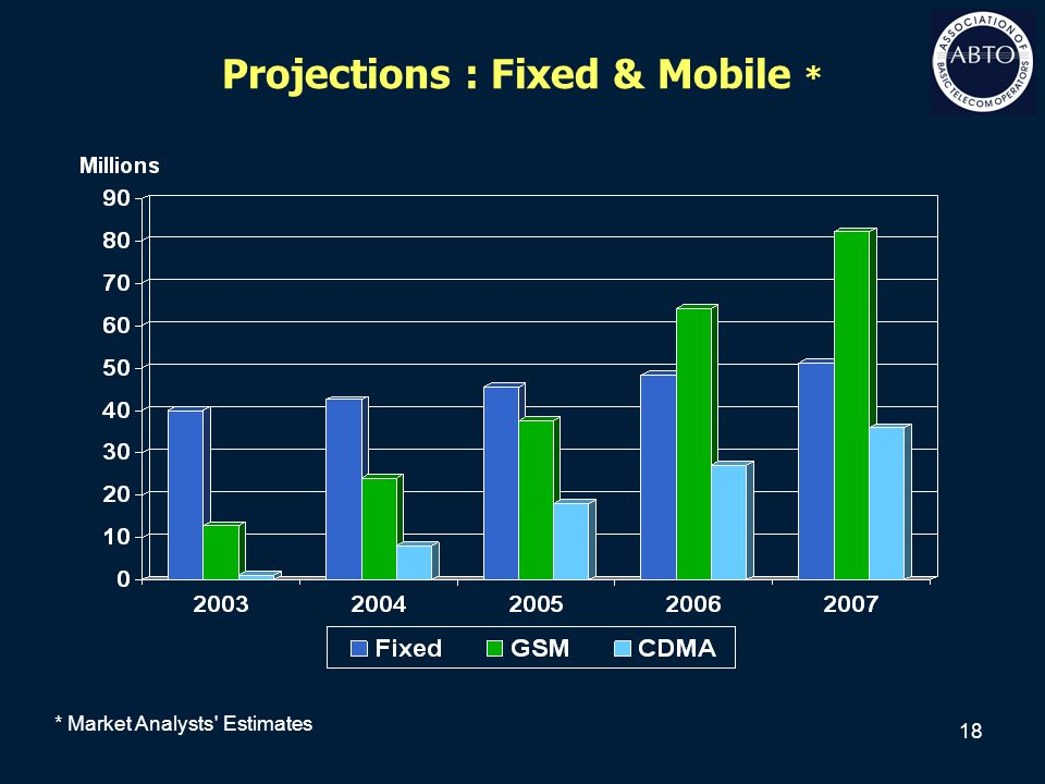 18 Projections : Fixed & Mobile * * Market Analysts' Estimates
