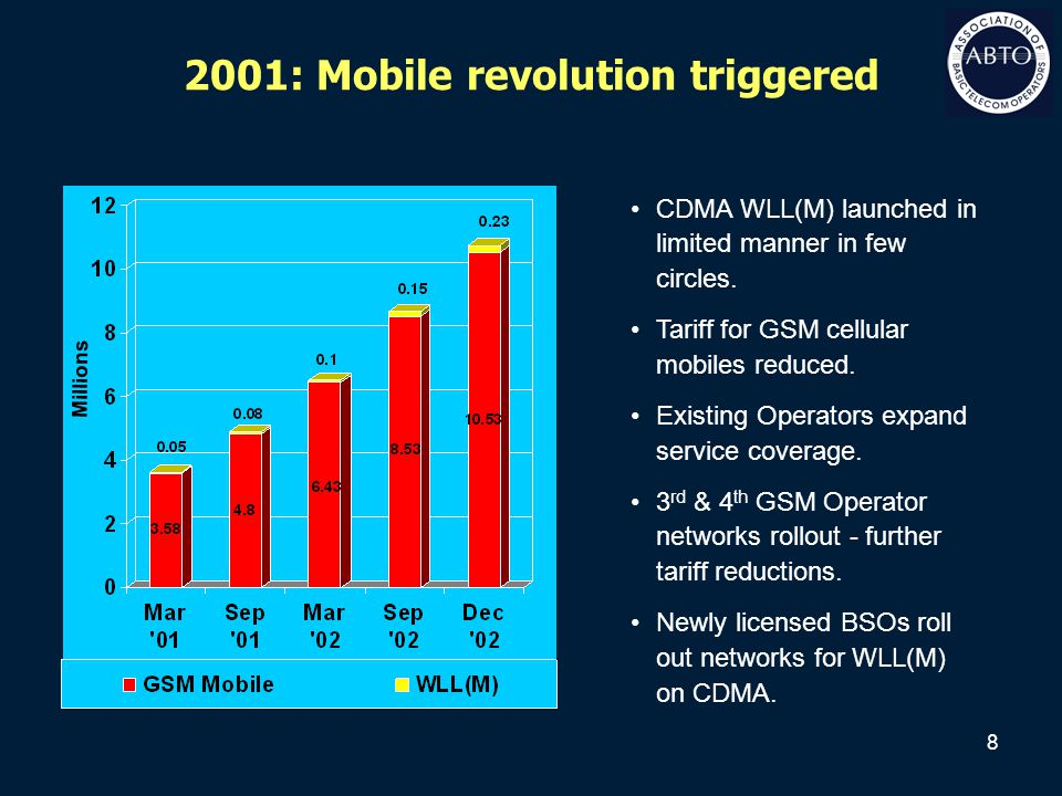 8 2001: Mobile revolution triggered Millions CDMA WLL(M) launched in limited manner in few circles. Tariff for GSM cellular mobiles reduced. Existing