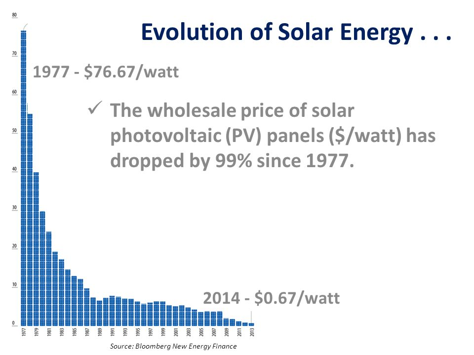 Source: Bloomberg New Energy Finance 1977 - $76.67/watt 2014 - $0.67/watt The wholesale price of solar photovoltaic (PV) panels ($/watt) has dropped by 99% since 1977.