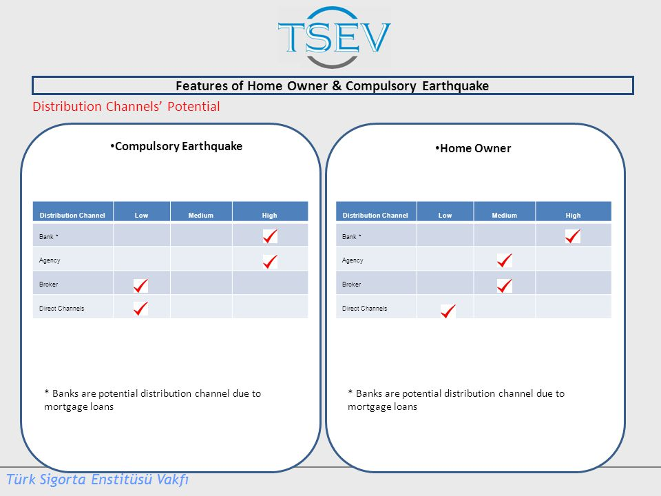 Features of Home Owner & Compulsory Earthquake Home Owner Distribution Channels' Potential Compulsory Earthquake Distribution ChannelLowMediumHigh Bank * Agency Broker Direct Channels Distribution ChannelLowMediumHigh Bank * Agency Broker Direct Channels * Banks are potential distribution channel due to mortgage loans