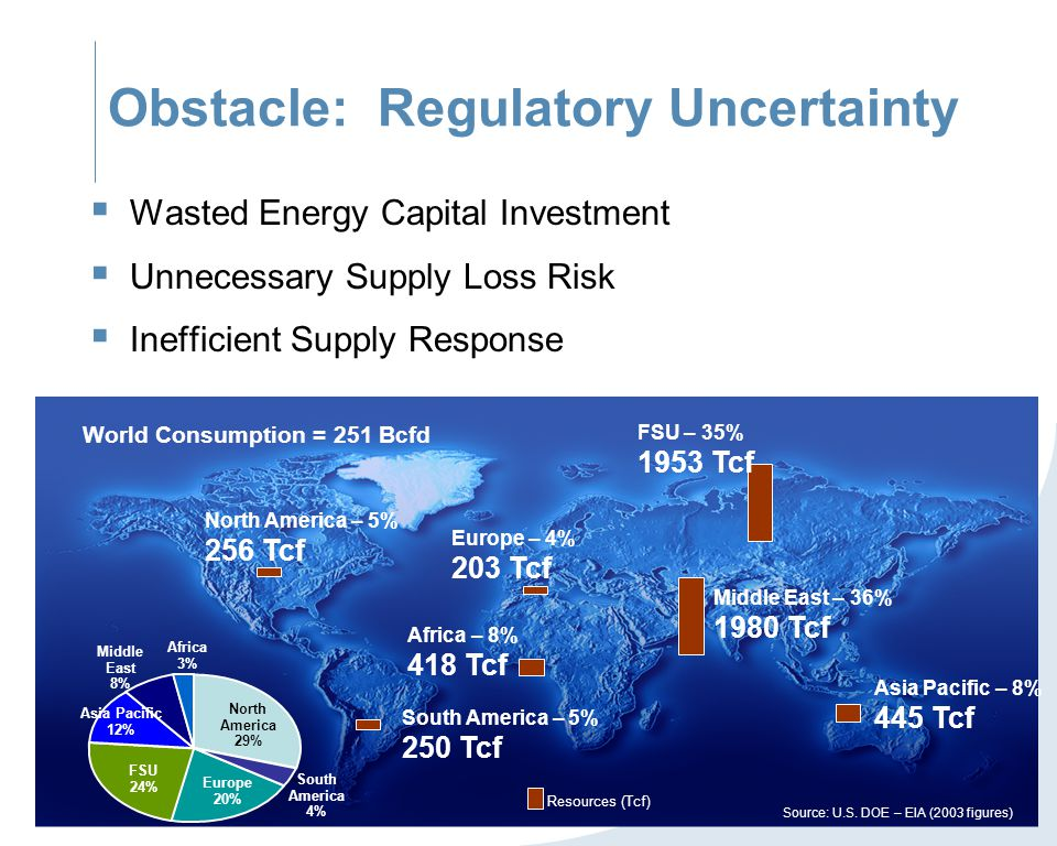 Obstacle: Regulatory Uncertainty  Wasted Energy Capital Investment  Unnecessary Supply Loss Risk  Inefficient Supply Response Europe – 4% 203 Tcf A