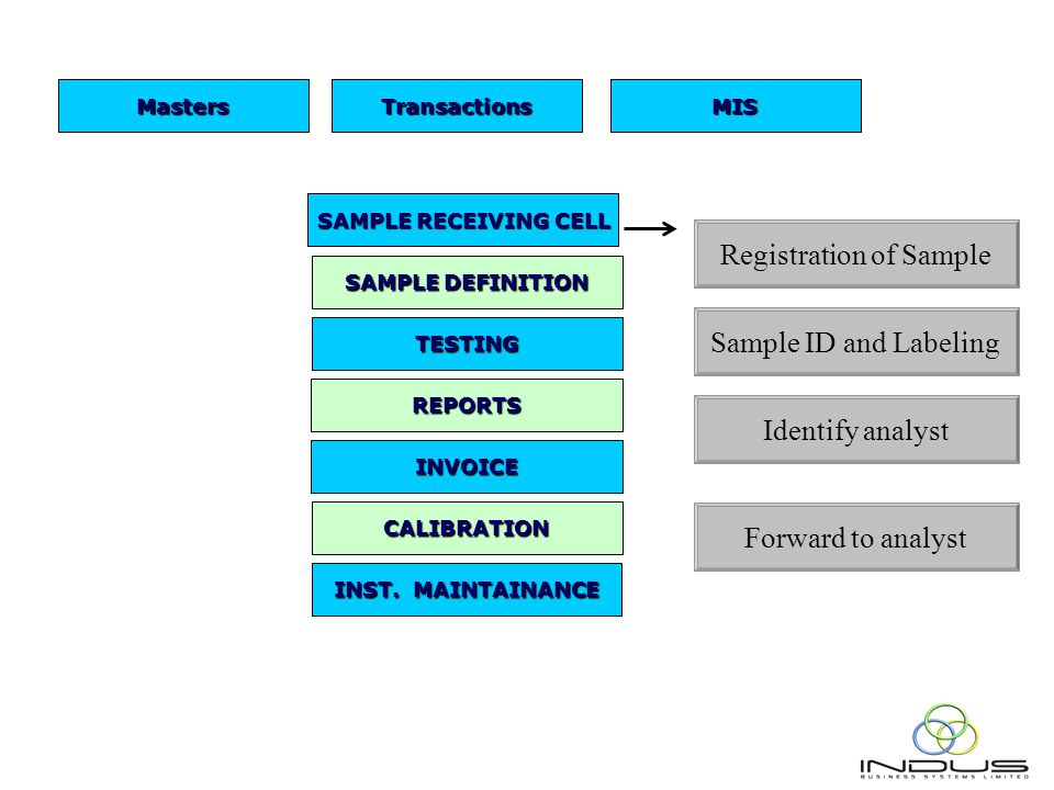 SAMPLE RECEIVING CELL SAMPLE DEFINITION TESTING REPORTS INST.