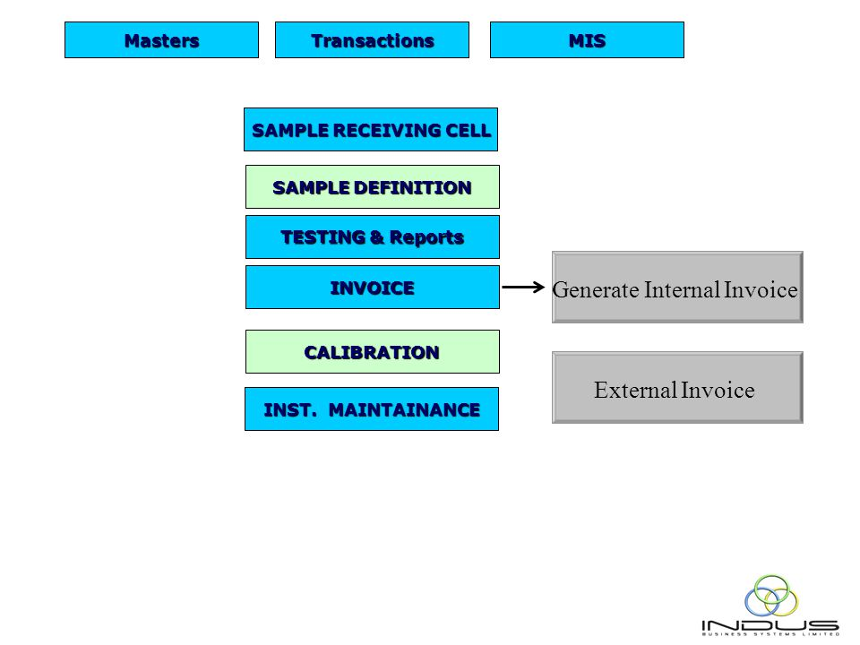 SAMPLE RECEIVING CELL SAMPLE DEFINITION TESTING & Reports INST.