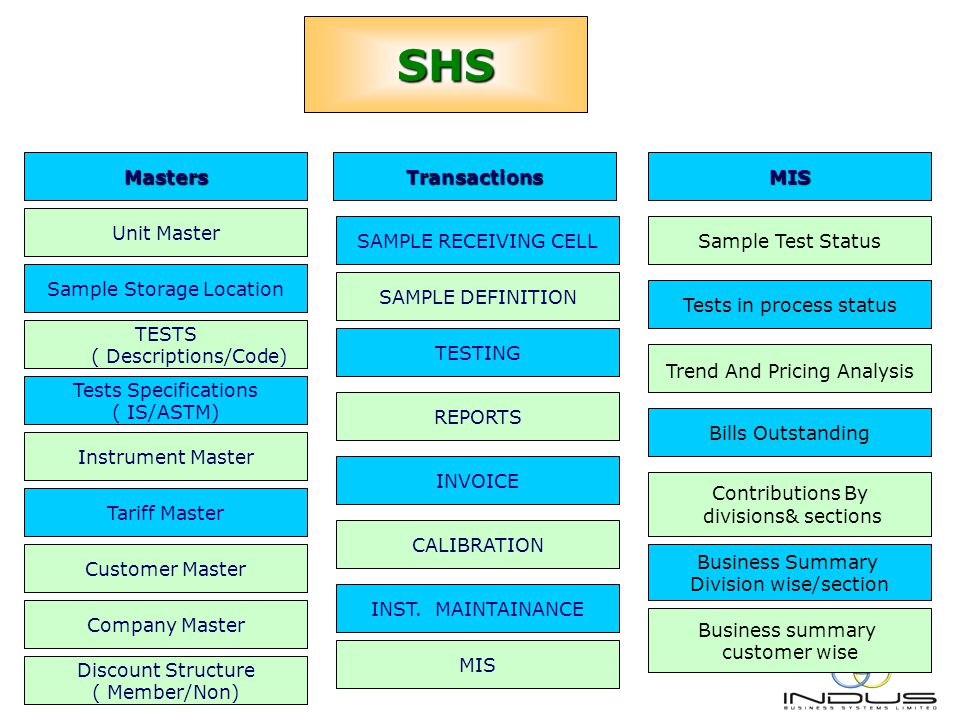 SHS SAMPLE RECEIVING CELL SAMPLE DEFINITION TESTING REPORTS MIS INST.