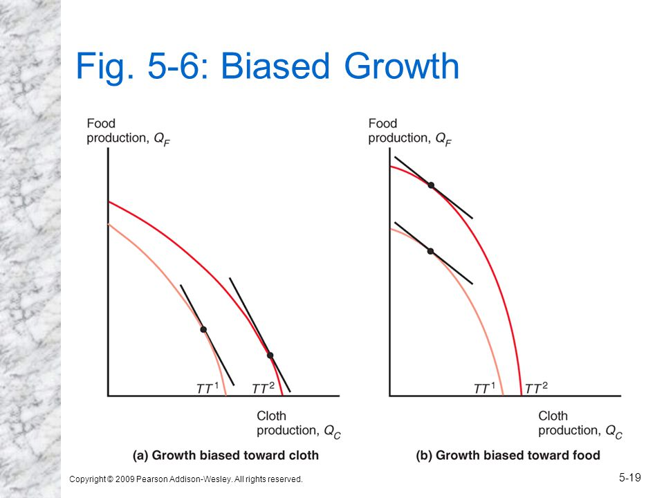Copyright © 2009 Pearson Addison-Wesley. All rights reserved. 5-19 Fig. 5-6: Biased Growth