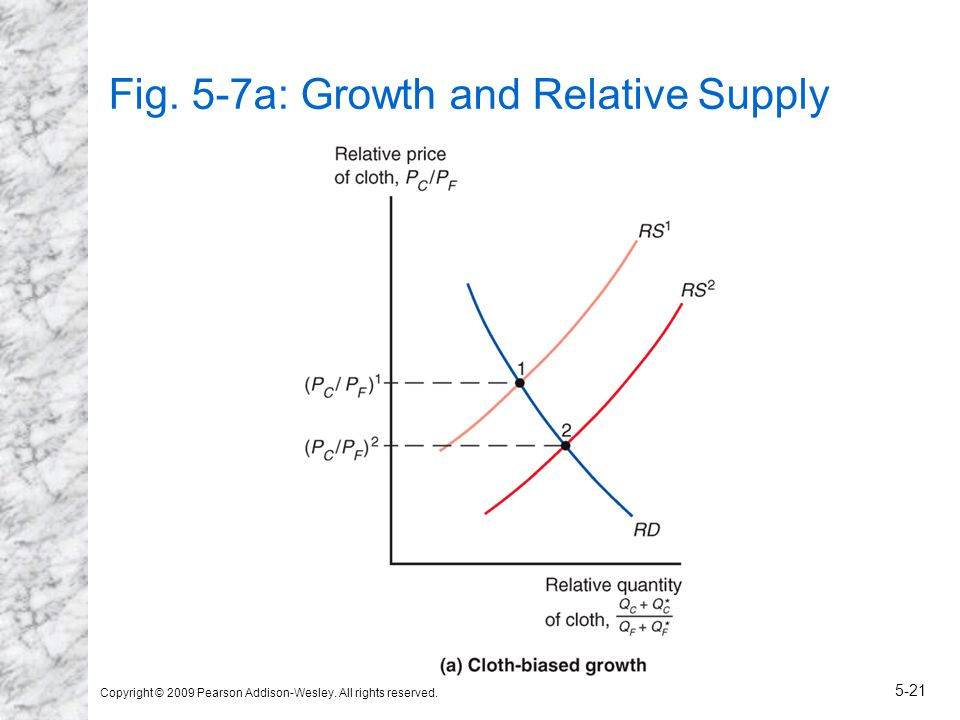 Copyright © 2009 Pearson Addison-Wesley. All rights reserved. 5-21 Fig. 5-7a: Growth and Relative Supply