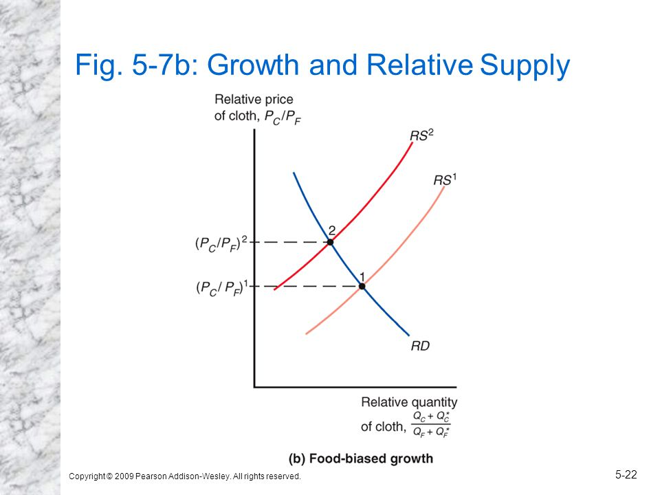 Copyright © 2009 Pearson Addison-Wesley. All rights reserved. 5-22 Fig. 5-7b: Growth and Relative Supply