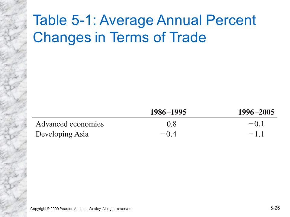 Copyright © 2009 Pearson Addison-Wesley. All rights reserved. 5-26 Table 5-1: Average Annual Percent Changes in Terms of Trade