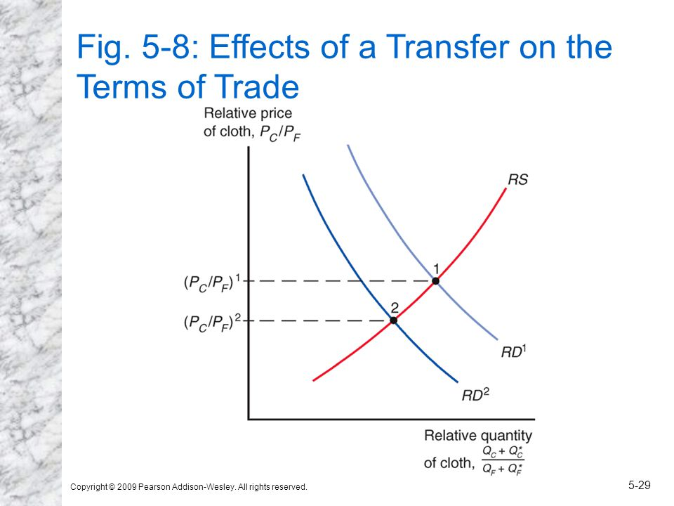 Copyright © 2009 Pearson Addison-Wesley. All rights reserved. 5-29 Fig. 5-8: Effects of a Transfer on the Terms of Trade