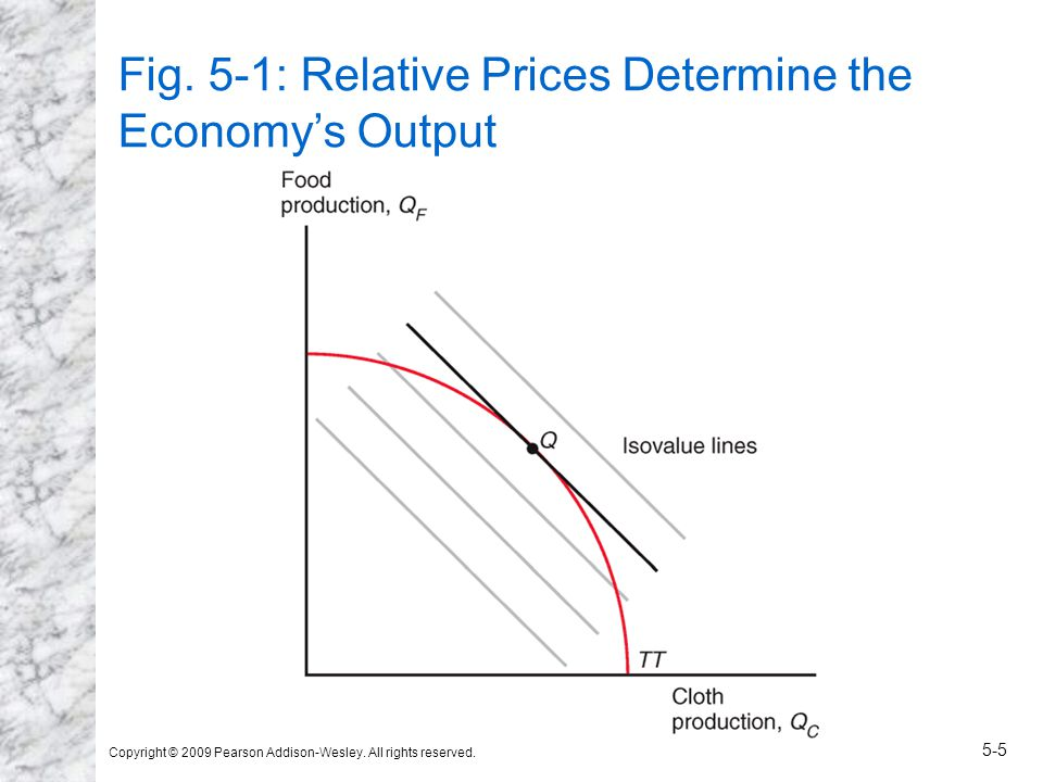 Copyright © 2009 Pearson Addison-Wesley. All rights reserved. 5-5 Fig. 5-1: Relative Prices Determine the Economy's Output
