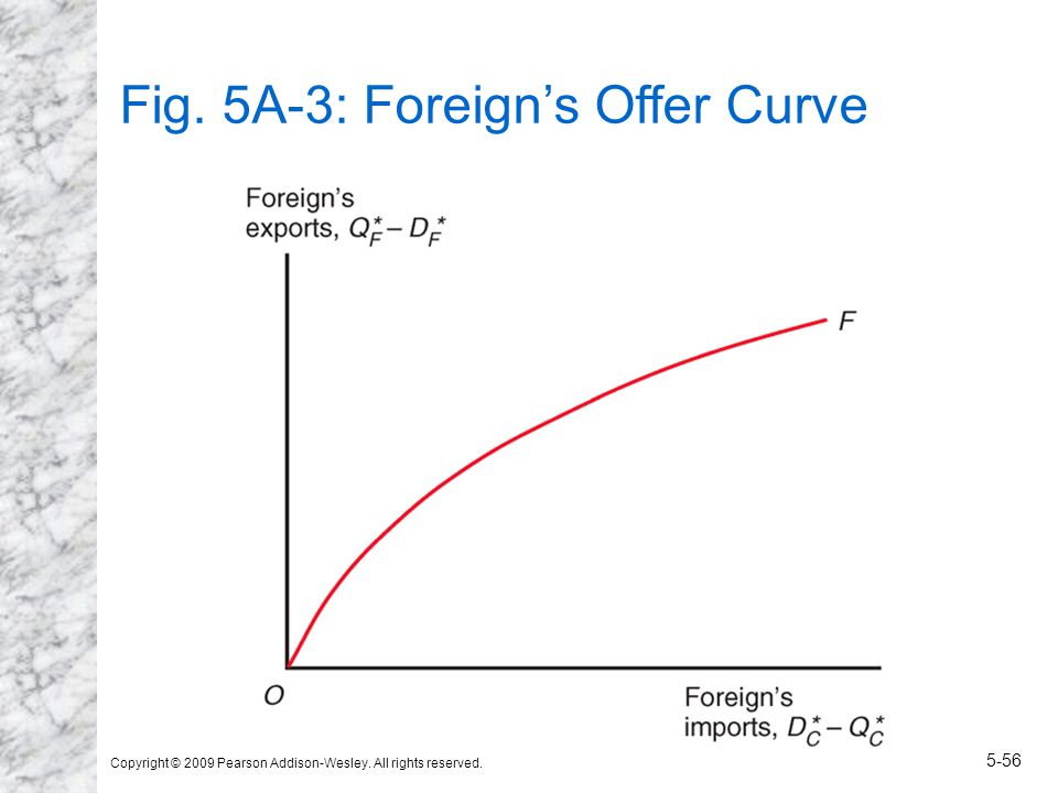 Copyright © 2009 Pearson Addison-Wesley. All rights reserved. 5-56 Fig. 5A-3: Foreign's Offer Curve