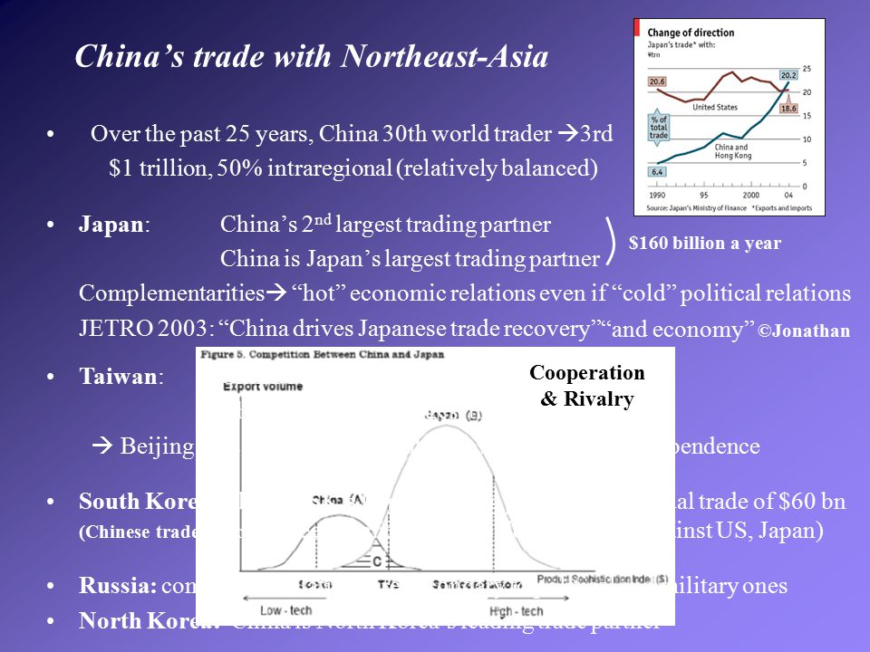 11 China's trade with Northeast-Asia Over the past 25 years, China 30th world trader  3rd $1 trillion, 50% intraregional (relatively balanced) Japan: China's 2 nd largest trading partner China is Japan's largest trading partner Complementarities  hot economic relations even if cold political relations JETRO 2003: China drives Japanese trade recovery Taiwan: China's 2 nd largest source of FDI China is Taiwan's largest trading partner  Beijing uses economic integration to slow Taiwan's independence South Korea: China is SK's largest trading partner with annual trade of $60 bn (Chinese trade deficit)  economic and strategic dimension (against US, Japan) Russia: commercial relations are secondary to political and military ones North Korea: China is North Korea's leading trade partner Cooperation & Rivalry $160 billion a year and economy ©Jonathan