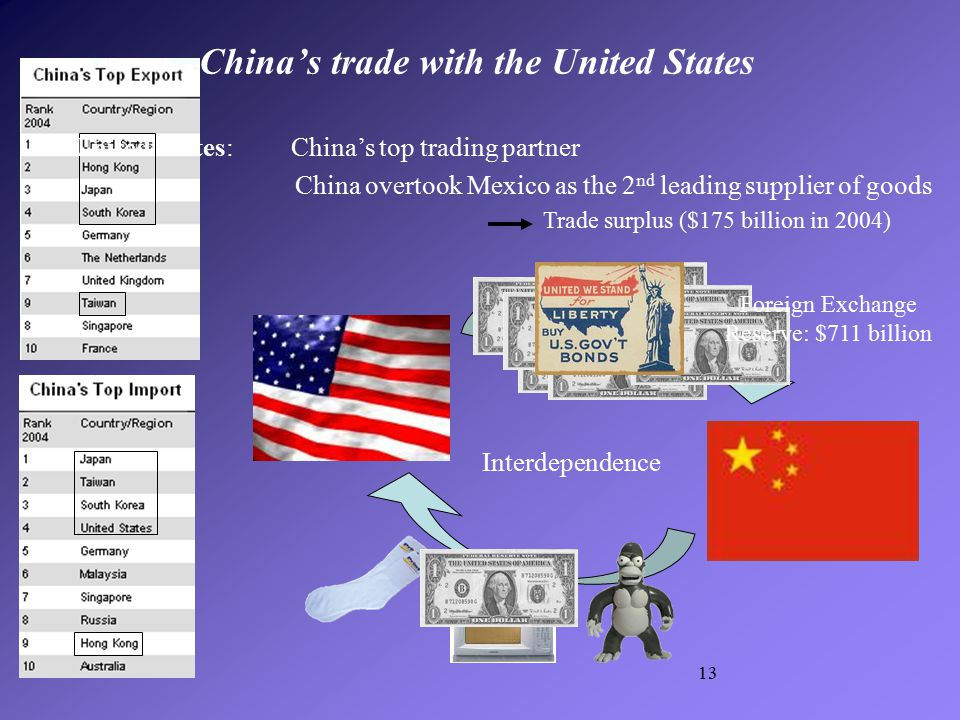 13 China's trade with the United States China overtook Mexico as the 2 nd leading supplier of goods Trade surplus ($175 billion in 2004) Interdependen