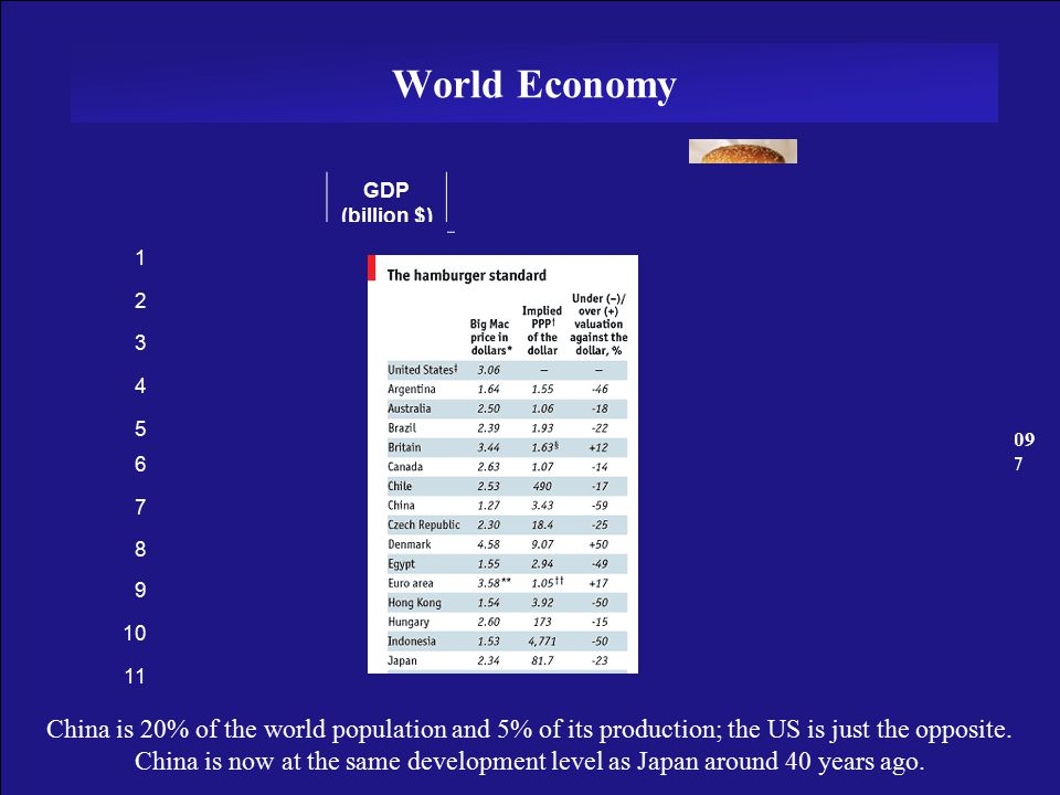 3 World Economy GDP (billion $) Pop (millions) GDP per Capita ($)GDP PPPGrowth 1United States11,50030038,00040,0004 2Japan4,50013034,00030,0002 3Germany2,7008034,00028,0002 4United Kingdom2,1006035,00031,0004 5France2,0006033,00029,0002 6Italy1,6506027,00028,0002 7China1,6501,3001,2705,50010 8Spain1,0004025,000 9Canada1,0003033,00030,000 10India7001,0007003,000 11Korea7002330,00020,000 2005 2007 2009 China is 20% of the world population and 5% of its production; the US is just the opposite.