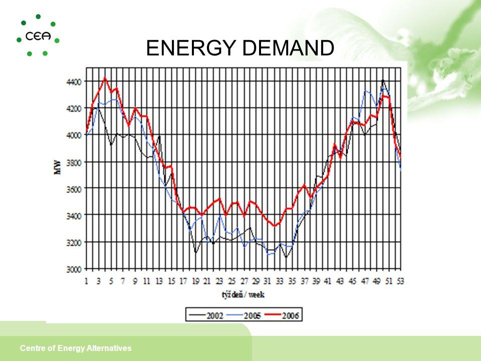 Centre of Energy Alternatives ENERGY DEMAND