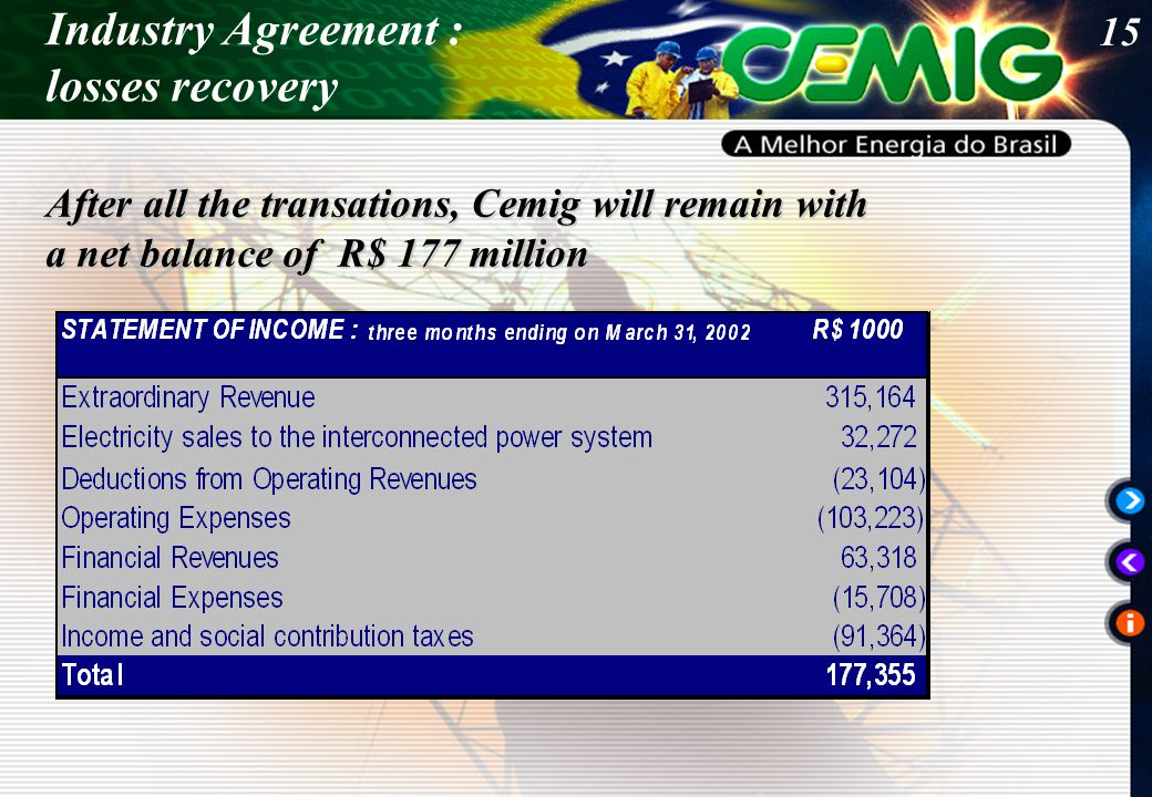 15 Industry Agreement : losses recovery After all the transations, Cemig will remain with a net balance of R$ 177 million