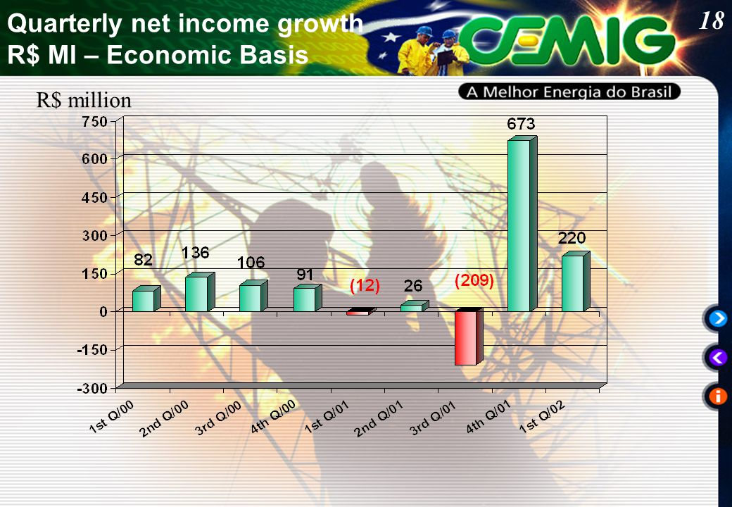 18 Quarterly net income growth R$ MI – Economic Basis R$ million