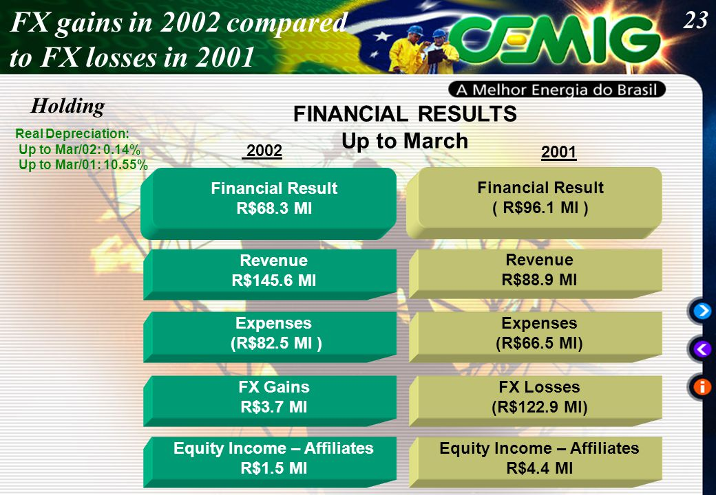 23 FINANCIAL RESULTS Up to March Real Depreciation: Up to Mar/02: 0.14% Up to Mar/01: 10.55% FX gains in 2002 compared to FX losses in 2001 Holding Financial Result R$68.3 MI Financial Result ( R$96.1 MI ) FX Gains R$3.7 MI Expenses (R$82.5 MI ) Revenue R$145.6 MI Revenue R$88.9 MI 2002 2001 Expenses (R$66.5 MI) FX Losses (R$122.9 MI) Equity Income – Affiliates R$1.5 MI Equity Income – Affiliates R$4.4 MI