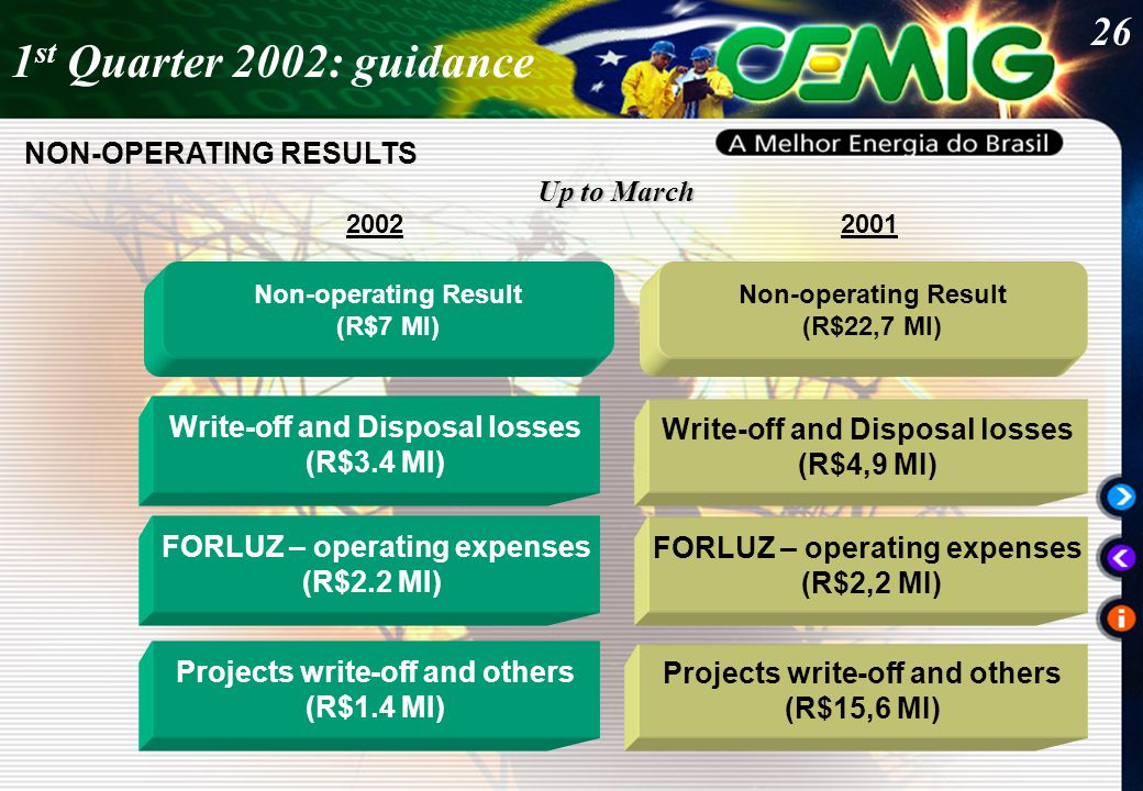 26 20022001 NON-OPERATING RESULTS Up to March 1 st Quarter 2002: guidance Non-operating Result (R$7 MI) Non-operating Result (R$22,7 MI) FORLUZ – operating expenses (R$2.2 MI) Write-off and Disposal losses (R$3.4 MI) Projects write-off and others (R$15,6 MI) FORLUZ – operating expenses (R$2,2 MI) Projects write-off and others (R$1.4 MI) Write-off and Disposal losses (R$4,9 MI)