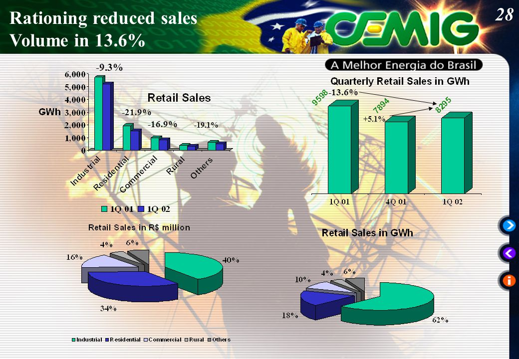 28 Rationing reduced sales Volume in 13.6% -13.6% +5.1% -9.3% -21.9% -16.9% -19.1%