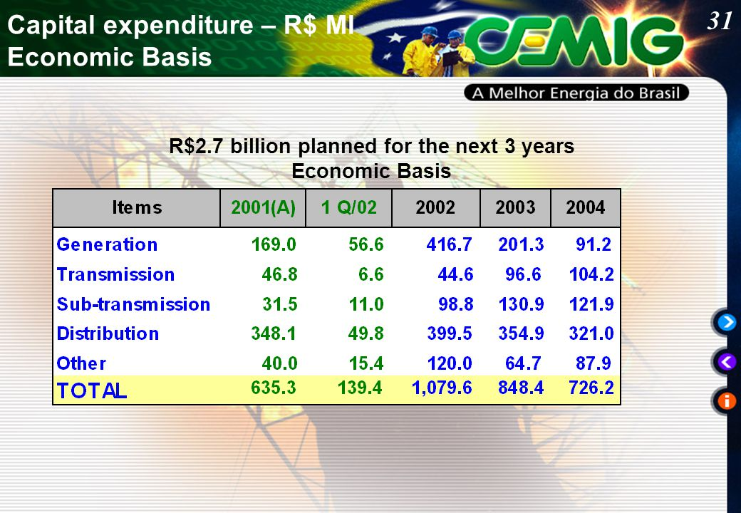31 R$2.7 billion planned for the next 3 years Economic Basis Capital expenditure – R$ MI Economic Basis