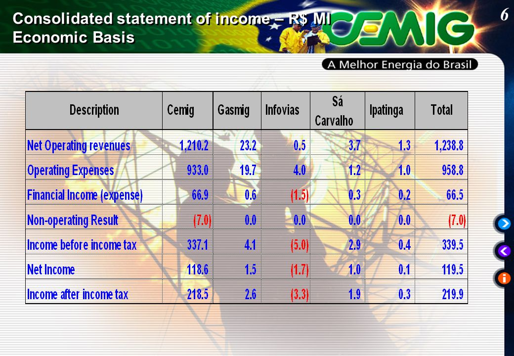6 Consolidated statement of income – R$ MI Economic Basis Consolidated statement of income – R$ MI Economic Basis
