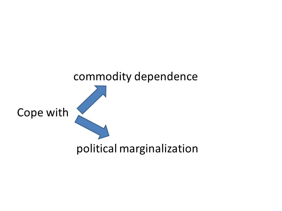 commodity dependence Cope with political marginalization