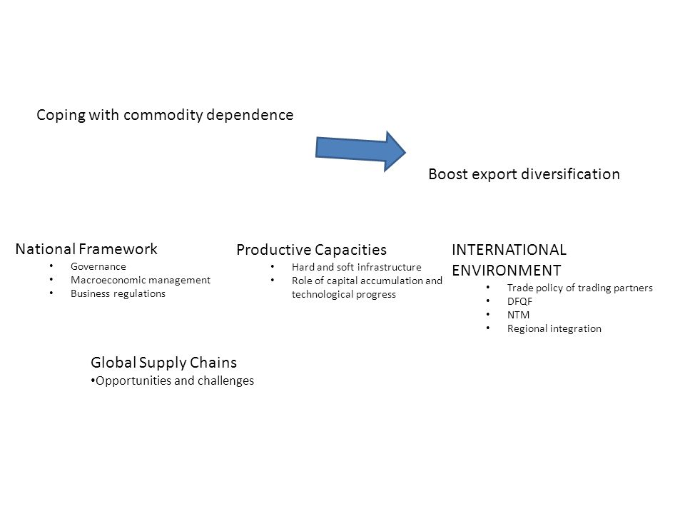 Coping with commodity dependence Boost export diversification National Framework Governance Macroeconomic management Business regulations Productive Capacities Hard and soft infrastructure Role of capital accumulation and technological progress INTERNATIONAL ENVIRONMENT Trade policy of trading partners DFQF NTM Regional integration Global Supply Chains Opportunities and challenges