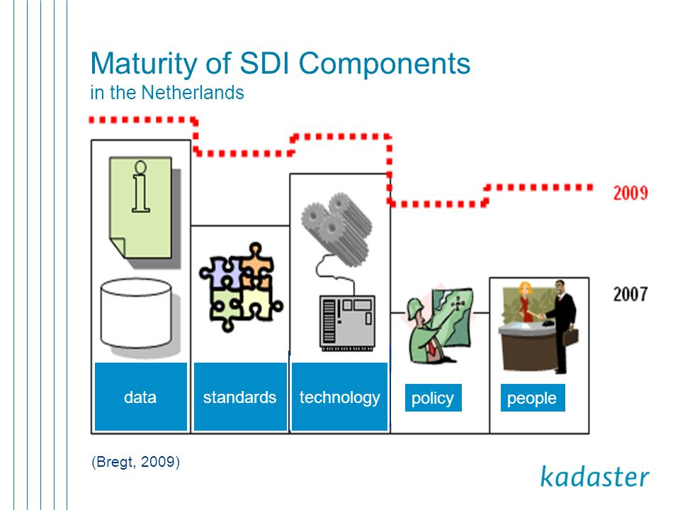 Maturity of SDI Components in the Netherlands (Bregt, 2009) data peoplepolicy technologystandards