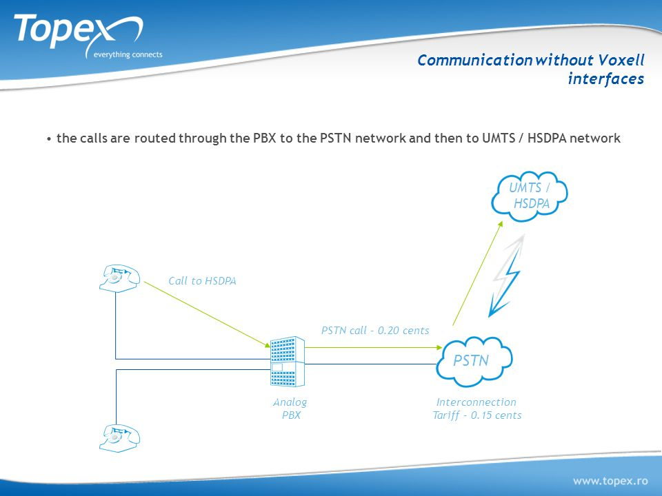 Communication without Voxell interfaces PSTN UMTS / HSDPA Analog PBX Call to HSDPA PSTN call – 0.20 cents Interconnection Tariff – 0.15 cents the calls are routed through the PBX to the PSTN network and then to UMTS / HSDPA network