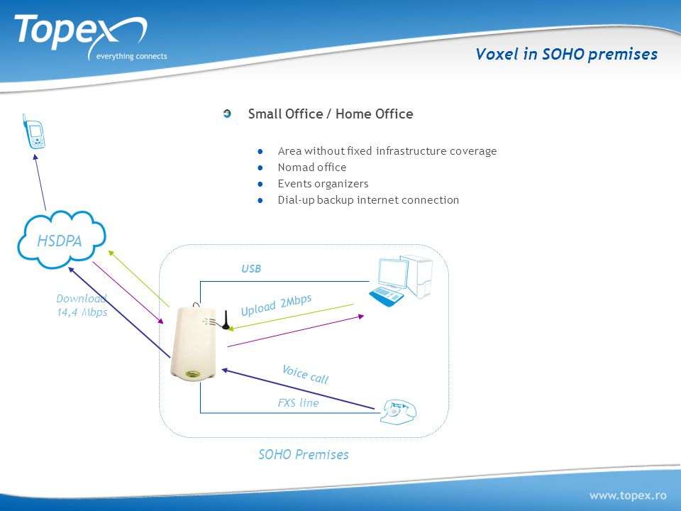 Voxel in SOHO premises HSDPA FXS line Upload 2Mbps Download 14,4 Mbps SOHO Premises Small Office / Home Office ●Area without fixed infrastructure coverage ●Nomad office ●Events organizers ●Dial-up backup internet connection Voice call USB