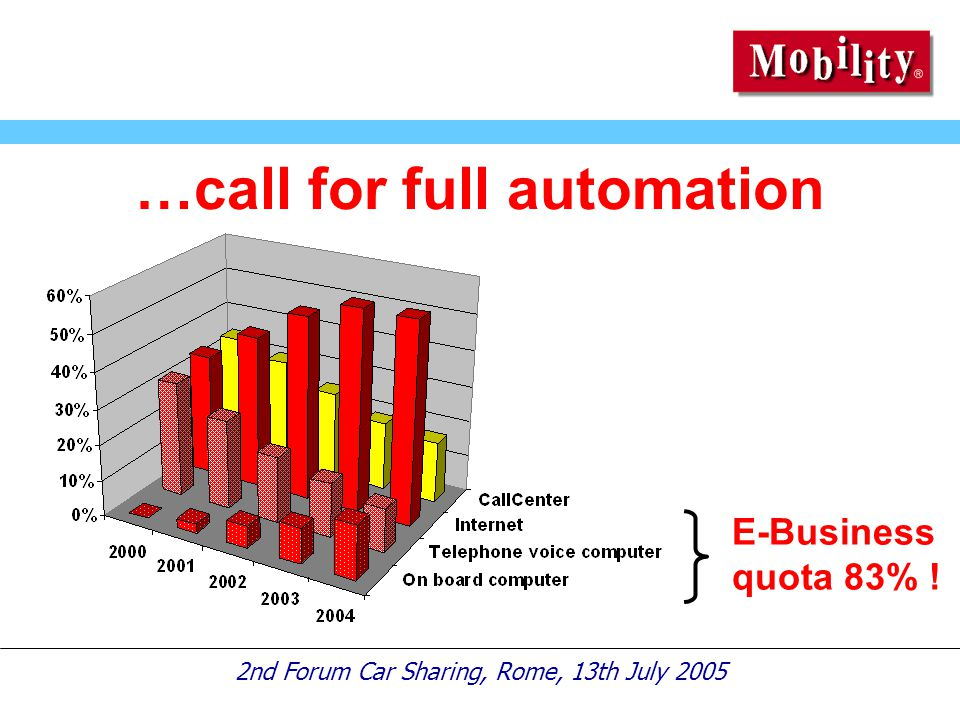 2nd Forum Car Sharing, Rome, 13th July 2005 …call for full automation E-Business quota 83% !