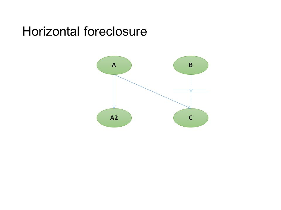 Horizontal foreclosure AB A2C