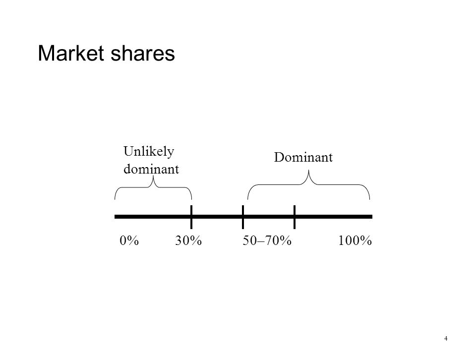 Market shares 4 0%100% Dominant Unlikely dominant 30%50–70%