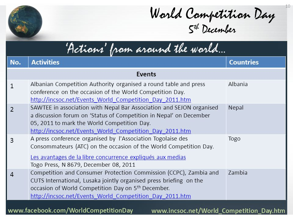 World Competition Day 5 th December No.ActivitiesCountries Events 1 Albanian Competition Authority organised a round table and press conference on the occasion of the World Competition Day.