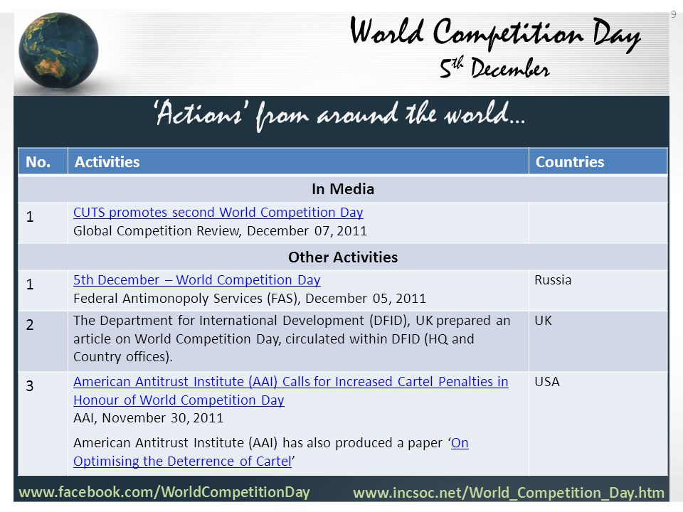 World Competition Day 5 th December No.ActivitiesCountries In Media 1 CUTS promotes second World Competition Day CUTS promotes second World Competitio