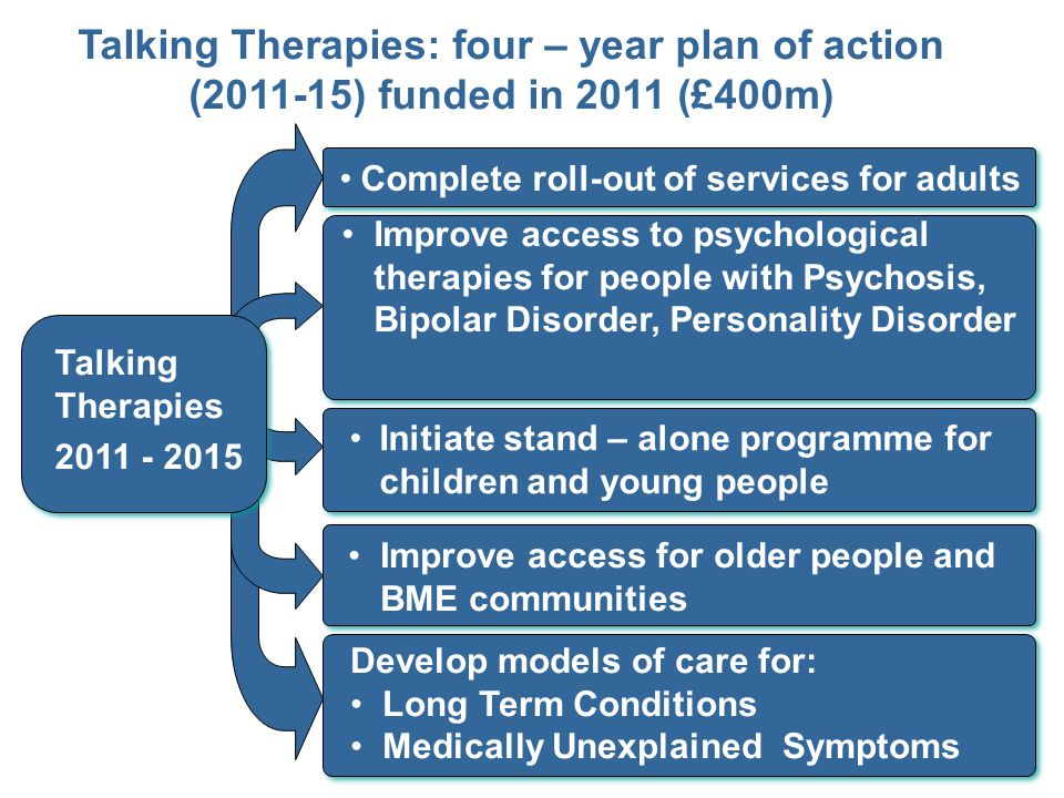 Improve access for older people and BME communities Complete roll-out of services for adults Initiate stand – alone programme for children and young people Talking Therapies: four – year plan of action (2011-15) funded in 2011 (£400m) Improve access to psychological therapies for people with Psychosis, Bipolar Disorder, Personality Disorder Talking Therapies 2011 - 2015 Develop models of care for: Long Term Conditions Medically Unexplained Symptoms