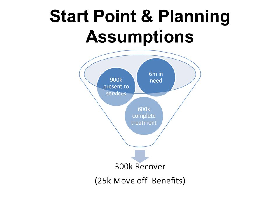 Start Point & Planning Assumptions
