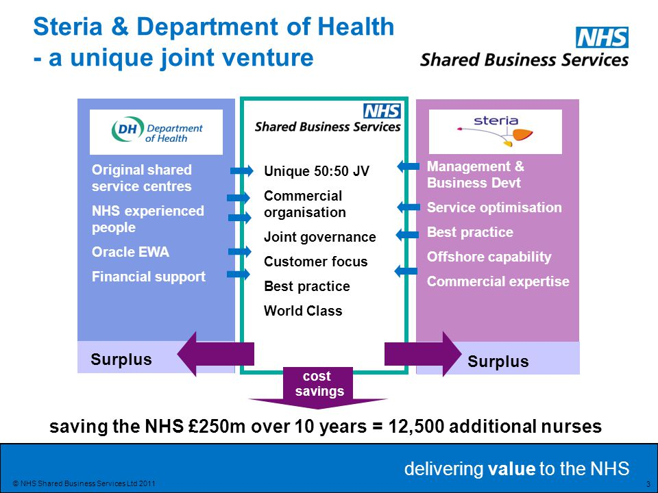 delivering value to the NHS 14 © NHS Shared Business Services Ltd 2011 Commissioning will have 3 Main Pillars National Commissioning Development Programme National Commissioning Board GP Commissioning Consortia Commissioning Support