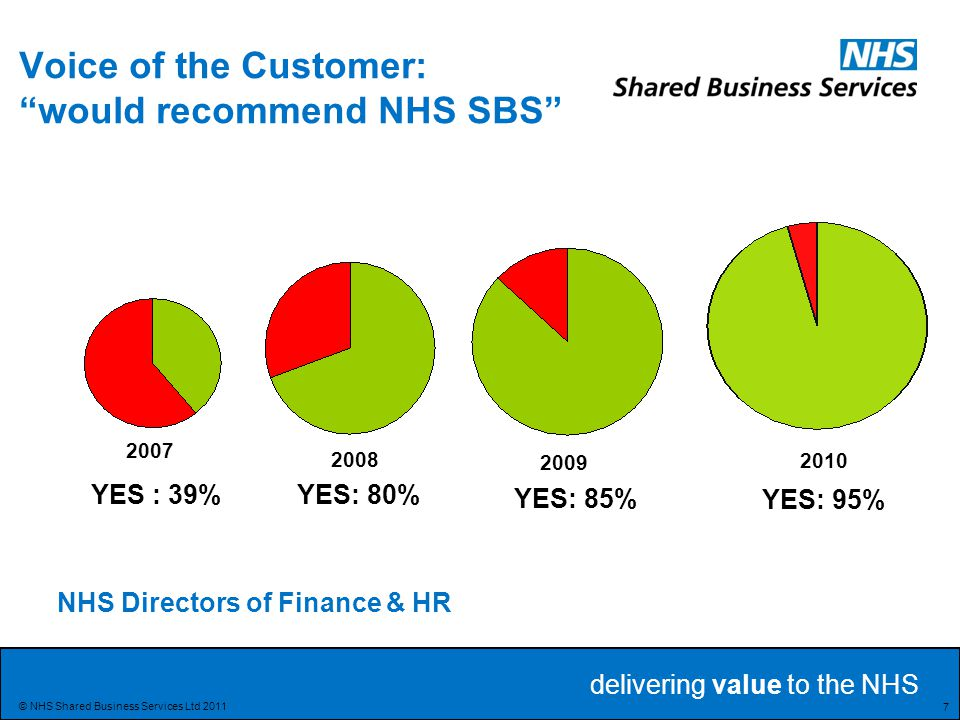 delivering value to the NHS 18 © NHS Shared Business Services Ltd 2011 The business of care