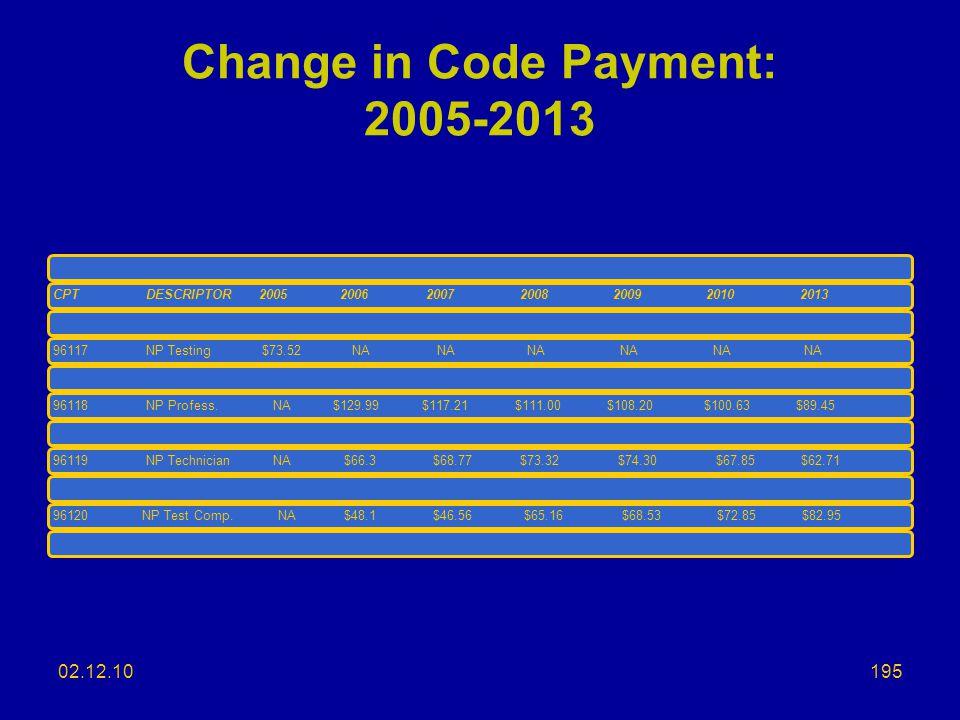 Change in Code Payment: 2005-2013 CPTDESCRIPTOR 2005 20062007200820092010201396117NP Testing $73.52 NA NA NA NA NA NA96118NP Profess.