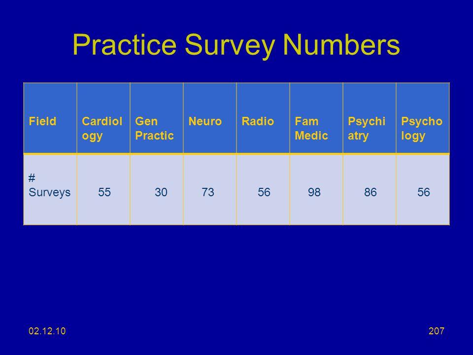 Practice Survey Numbers FieldCardiol ogy Gen Practic NeuroRadioFam Medic Psychi atry Psycho logy # Surveys 55 30 73 56 98 86 56 02.12.10207
