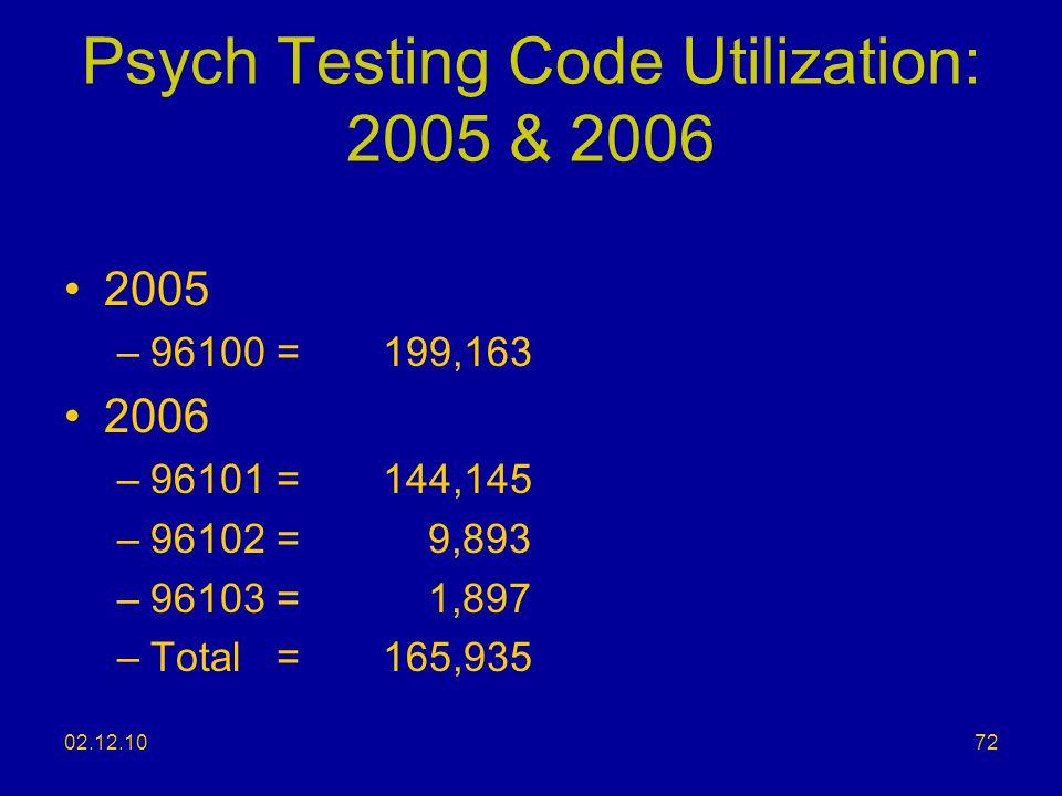 02.12.10 Psych Testing Code Utilization: 2005 & 2006 2005 –96100 = 199,163 2006 –96101 =144,145 –96102 = 9,893 –96103 = 1,897 –Total=165,935 72